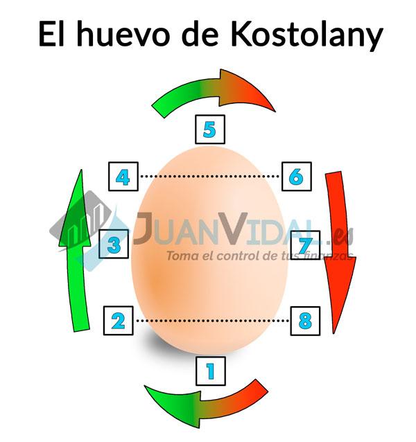 Huevo de Kostolany